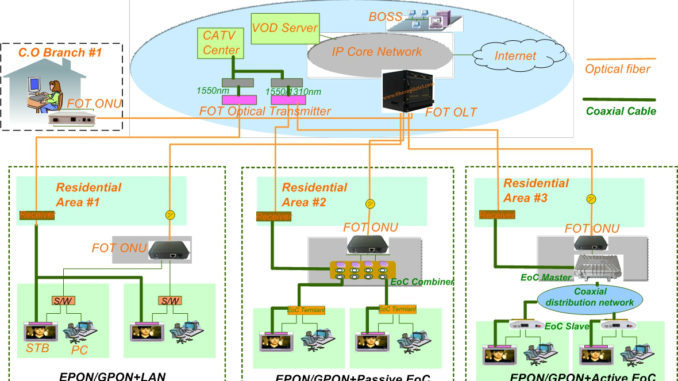 xethernet-over-coax-eoc-and-epon_gpon-solution-678x381-jpg-pagespeed-ic_-pzbbrb3g-9-5451045